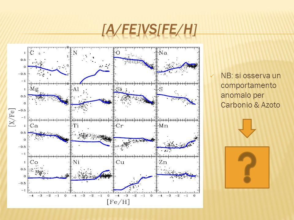 [α/fe]vs[fe/H] NB: si osserva un comportamento anomalo per Carbonio & Azoto